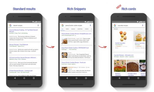 Kartu Kaya (Rich Card) Pada Hasil Pencarian Google